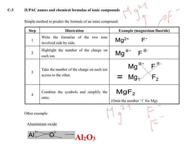 Chemistry Tutorial Ch7 6 Formulae Of Ionic Compounds