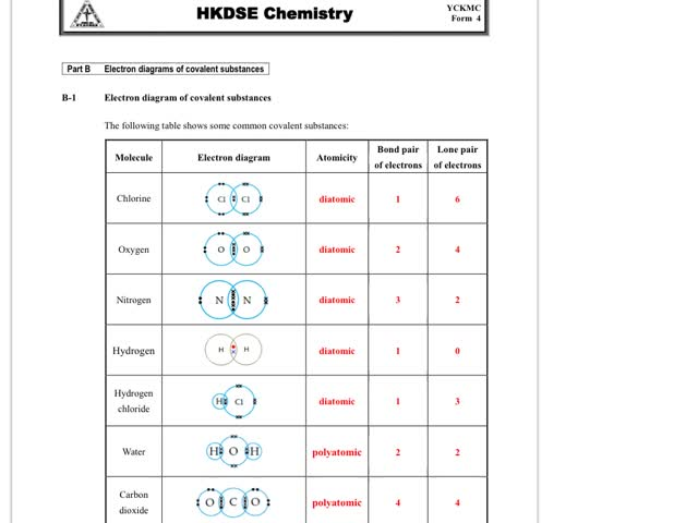 Chemistry Tutorial Ch8 2 Electron Diagram Structural Formula And