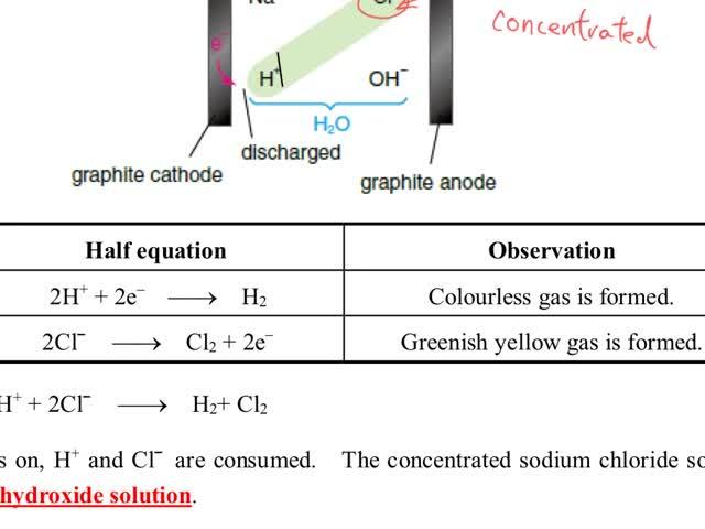 Chemistry tutorial-Ch32-9-Electrolysis of copper(II