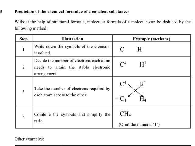Chemistry Tutorial Ch7 5 Chemical Formula And Name Of An Ionic Compound